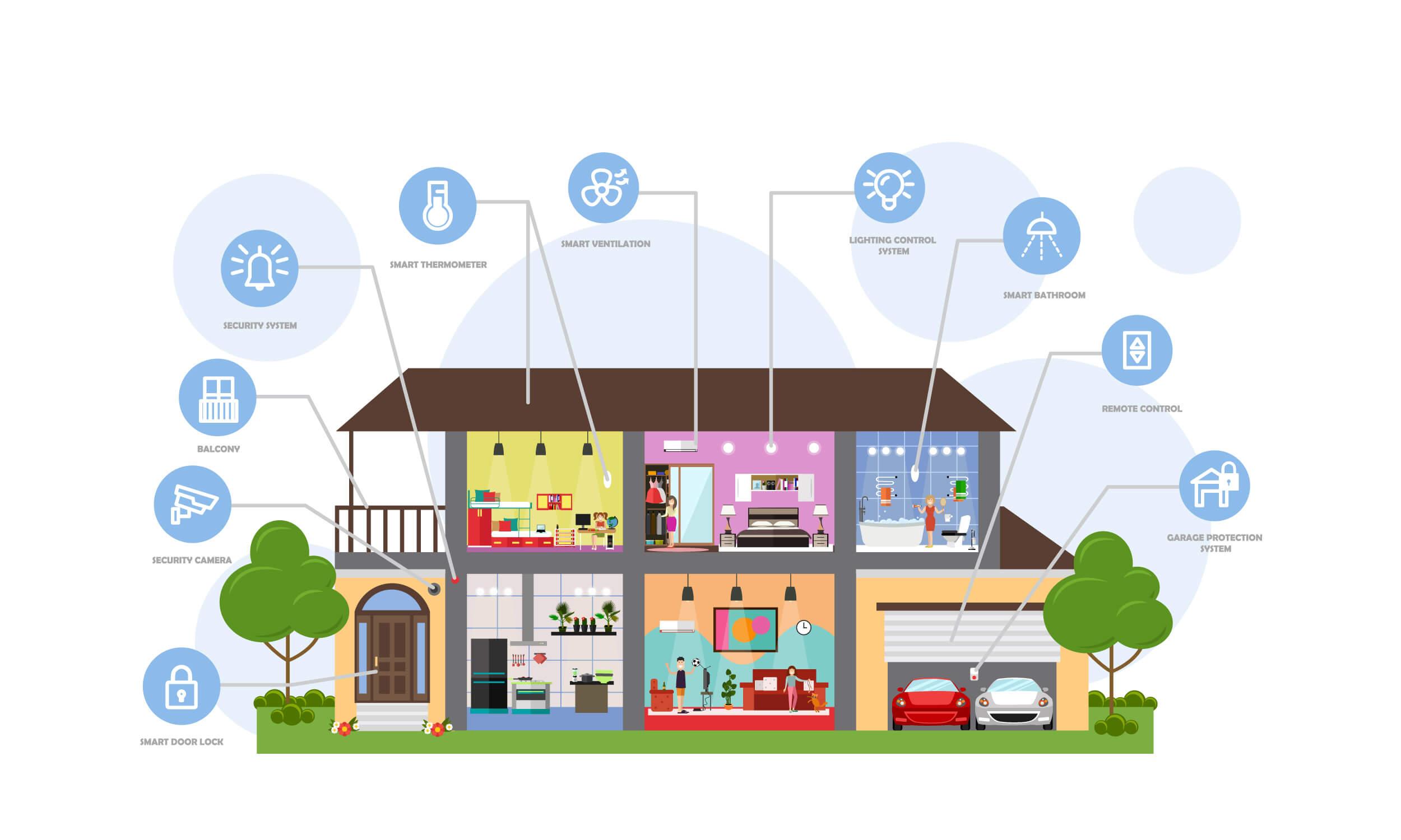 Приоритетные системы для «умного дома»
